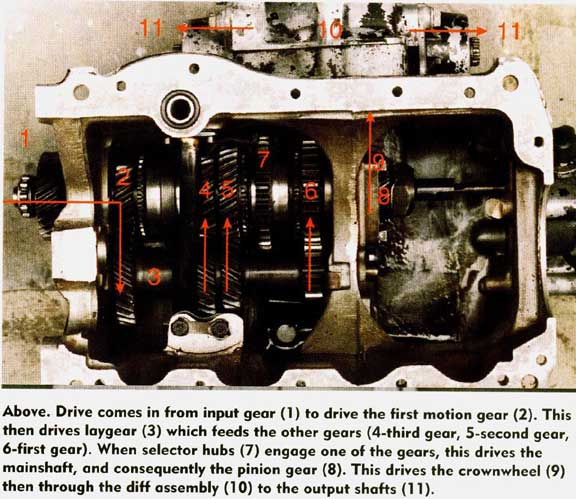 Mini Cooper Classic Gearbox How they work - Mini Mania Inc.