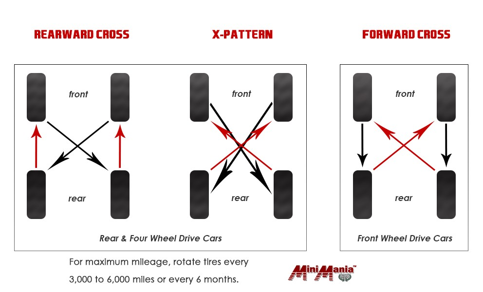 What Is Tire Rotation >> How To Rotate Mini Cooper Tires