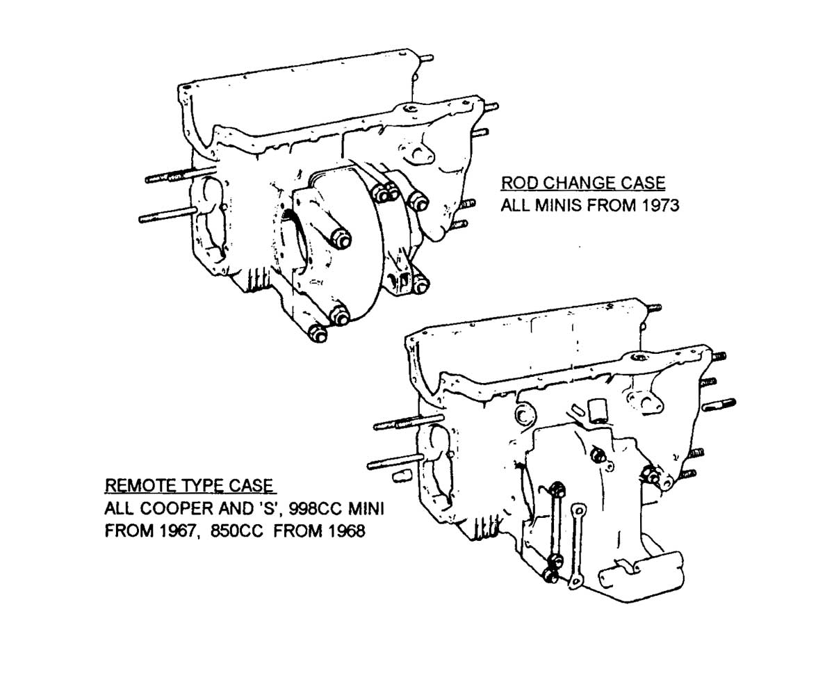 Gearbox transmission type